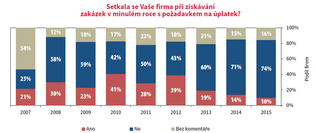 CEEC Research: Korupce je ve stavebnictví nejnižší od roku 2007