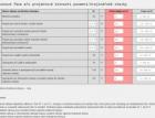 ČKA a ČKAIT představily kalkulačku ceny projektových prací