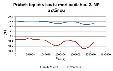 Graf 5: Průběh teplot na styku stěny a podlahy 2. NP