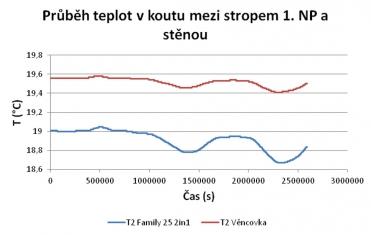 Graf 6: Průběh tepot v koutu mezi stěnou a stropem 1. NP