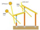 Nadkrokevní zateplení a vikýřové systémy pro nízkoenergetické a pasivní stavby dle ČSN 73 0540:2011