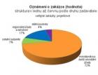 CEEC: V červnu vypsal stát zakázky na projektové práce za 1,4 miliardy