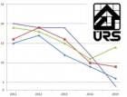 Objem zadaných veřejných zakázek ve stavebnictví klesl o 35 procent