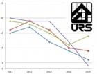 Objem zadaných veřejných zakázek ve stavebnictví klesl o 39 procent