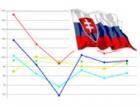 Slovenské stavebnictví zažívá po boomu pokles výkonů