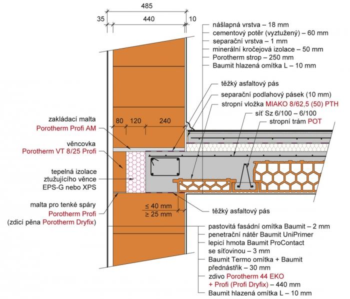 Obr. 5: Doplnění stropu podél stěny pomocí vložek MIAKO 8