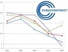 Euroconstruct: České stavebnictví v příštím roce klesne o 3,2 procenta