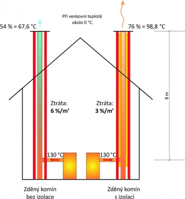 Rozdíly v teplotách spalin po výšce zděného komína s izolací a bez izolace