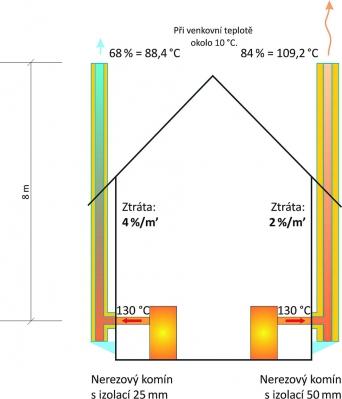 Teplota spalin po výšce nerezového komína s různou tloušťkou izolace