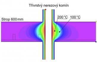 Průběh teplot kolem nerezového komína ve stropě tloušťky 600 mm