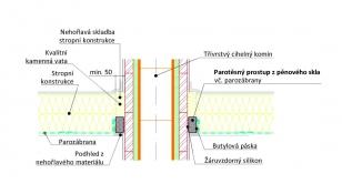 Parotěsné napojení parozábrany na zděný komín v prostupu hořlavým stropem