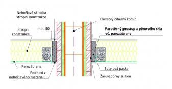 Detail parotěsného prostupu zděného komína stropní konstrukcí