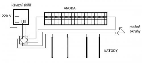 Schéma elektroosmotického okruhu
