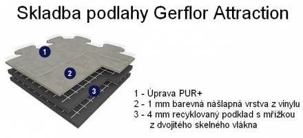 Skladba podlahy Gerflor Attraction