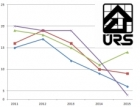 Objem veřejných stavebních zakázek do června vzrostl o 67 procent