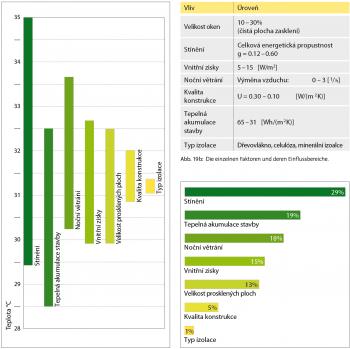 Obr. 6: Shrnutí vlivů majících dopad na fázový posun teplotního kmitu testovaných modelů dřevostaveb