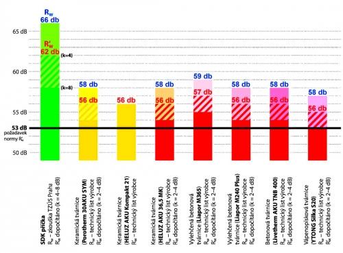 Graf 1: Porovnání laboratorní (Rw) a stavební (R'w) vzduchové neprůzvučnosti běžně používaných materiálů pro mezibytové stěny (výpočet R'w s korekcí pro skeletové konstrukce)