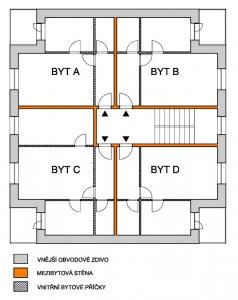 Obr. 5: Schéma typického patra bytového domu