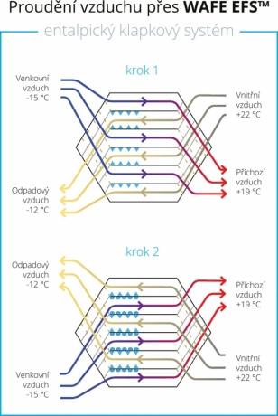 Vlhkost z teplého odváděného vzduchu kondenzuje uvnitř kanálků výměníku (krok 1); po překlopení WAFE EFS™ klapek se optimální množství vlhkosti navrací zpět do budovy (krok 2)