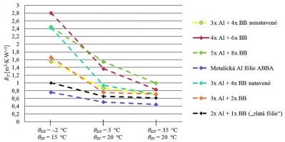 Graf 1: Změna hodnot tepelného odporu se změnou teplotního gradientu