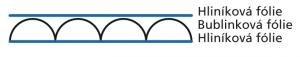 Obr. 1: Základní skladebné uspořádání termoreflexní fóliové izolace