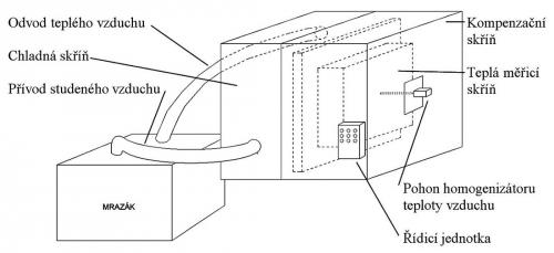 Obr. 2: Návrh uspořádání měřící skříně Hot Box