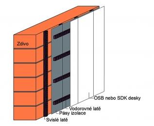 Obr. 5: Montážní systém termoreflexních izolací pro obvodové stěny