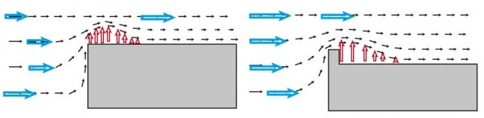 Obr. 1: Působení větru na okraj střechy – schéma