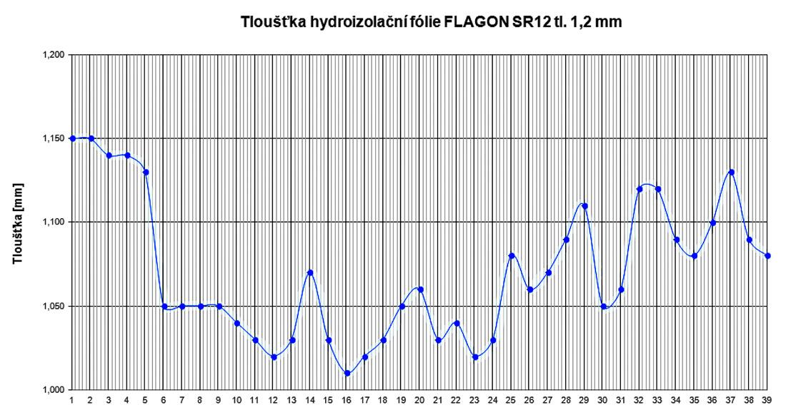 Obr. 3: Graf průběhu tloušťky hydroizolačního materiálu