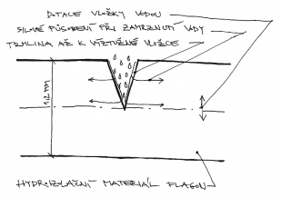 Obr. 7: Schéma trhliny hydroizolační fólie s možnými dopady na hydroizolační materiál