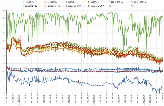 Obr. 1: Graf průběhu teplot (T) a relativní vlhkosti vzduchu (RH) sledované v experimentálním domě HELUZ Triumf (zpracoval Ing. Viktor Zwiener, Ph.D., Atelier DEK). Vnitřní teploty jsou velmi stabilní na rozdíl od vnější teploty. Relativní vlhkost vnitřního vzduchu se pozvolna snižuje. To je dáno vlivem nuceného větrání a snižujícím se obsahem absolutní vlhkosti vzduchu (teplý vzduch obsahuje větší množství vlhkosti než velmi chladný vzduch – v zimě) a také tím, že dům není trvale obydlen a chybí zdroje vlhkosti.