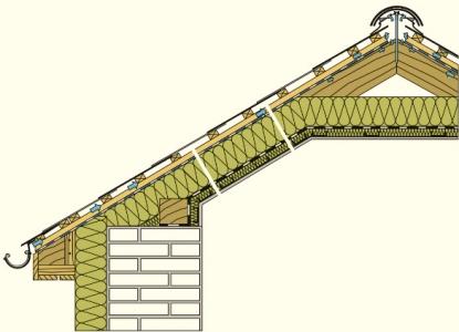 Řez šikmou střechou
