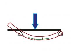 Obr. 2: Vykonzolovaný prostý nosník po zatížení v poli