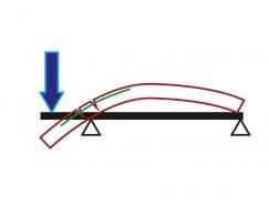 Obr. 3: Vykonzolovaný prostý nosník po zatížení na konci vyložení