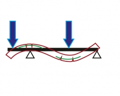 Obr. 4: Vykonzolovaný prostý nosník zatížený po celé délce