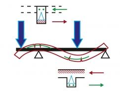 Obr. 5: Tlačená (červená šrafa) a tažená (zeleně výztuž) část průřezů