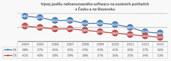 Nelicencovaný software u nás a na Slovensku