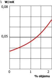 Obr. 1: Vliv objemové vlhkosti na změnu lambdy. Při 2% zvýšené vlhkosti se lambda u minerálních izolací zhorší až o 50 %.
