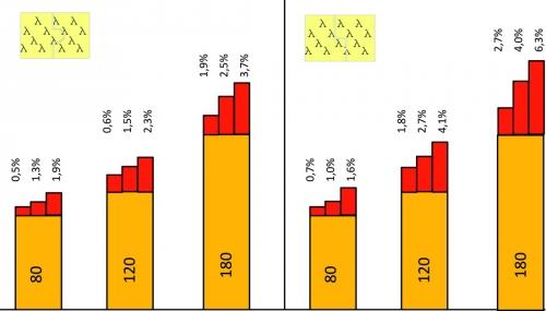 Obr. 25: Vliv tepelných mostů na tloušťce PIR izolace