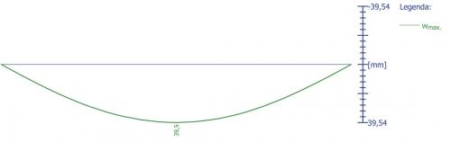 Obr. 1: Přetvoření trámu PTH 625 jako prostého nosníku