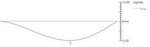 Obr. 2: Přetvoření trámu PTH 625 jako jednostranně vetknutého nosníku