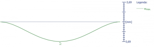 Obr. 3: Přetvoření trámu PTH 625 jako oboustranně vetknutého nosníku