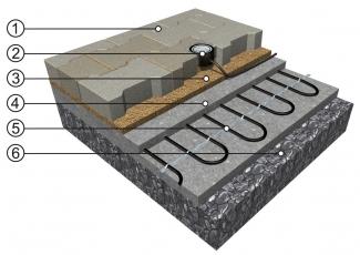 ECOFLOOR, skladba vyhřívané pojezdné komunikace; 1 – zpevněný povrch, např. zámková dlažba; 2 – čidlo vlhkosti (voda, sníh, led); 3 – pískové lože zámkové dlažby; 4 – betonová deska (chrání topný kabel před zatížením vozidly); 5 – Topný kabel ECOFLOOR MAPSV/MADPSP nebo rohož MST/MDT; 6 – pevný štěrkový podklad (makadam)