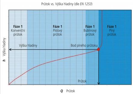 Obr. 12: Závislost průtoku na výšce hladiny vody na střeše