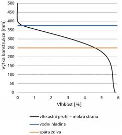 Obr. 6: Vlhkostní profil konstrukce po výšce – mokrá strana