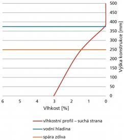 Obr. 7: Vlhkostní profil konstrukce po výšce – suchá strana