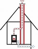 Nákres přívodu podlahou bez klapky