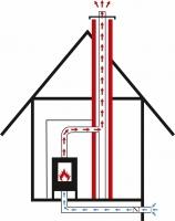 Nákres přívodu podlahou s klapkou