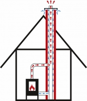 Nákres přívodu komínem