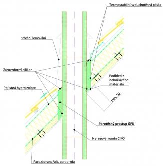 Parotěsný prostup nerezového komína střešní konstrukcí